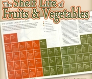 Thumb__shelf-life-of-fruits-and-vegetables-1372538285