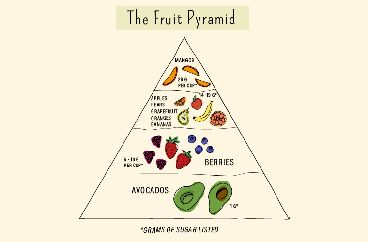 Fruit-pyramid-feature